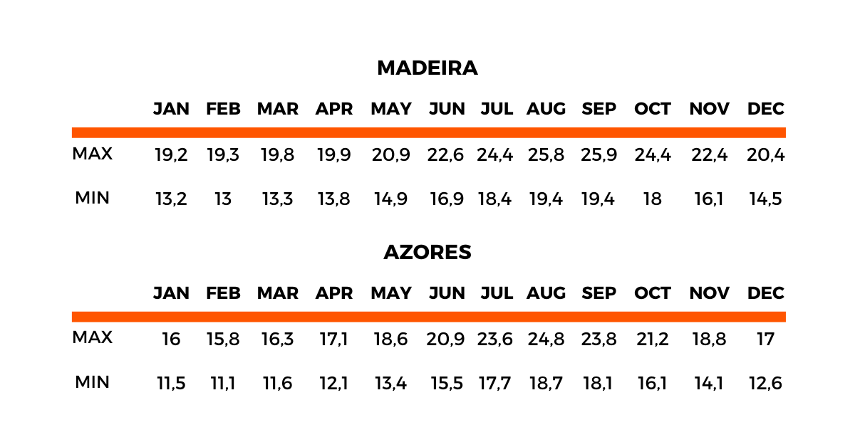 Madeira & Azores Average Monthly Temperatures in Celsius - source IPMA