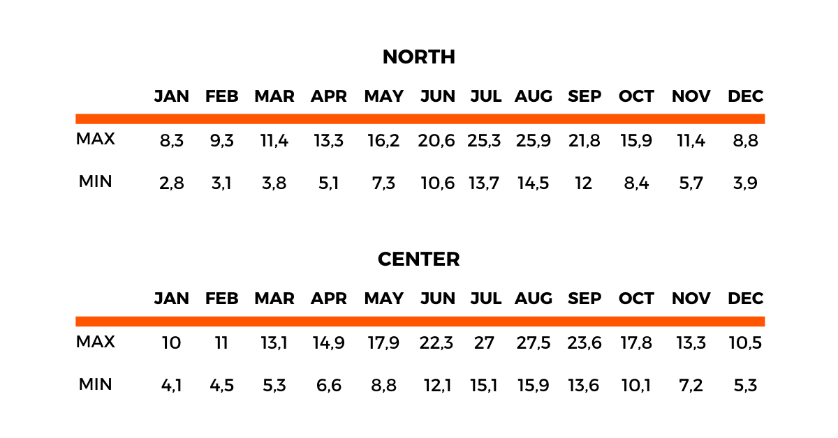 North and Center Average Monthly Temperatures in Celsius - source IPMA