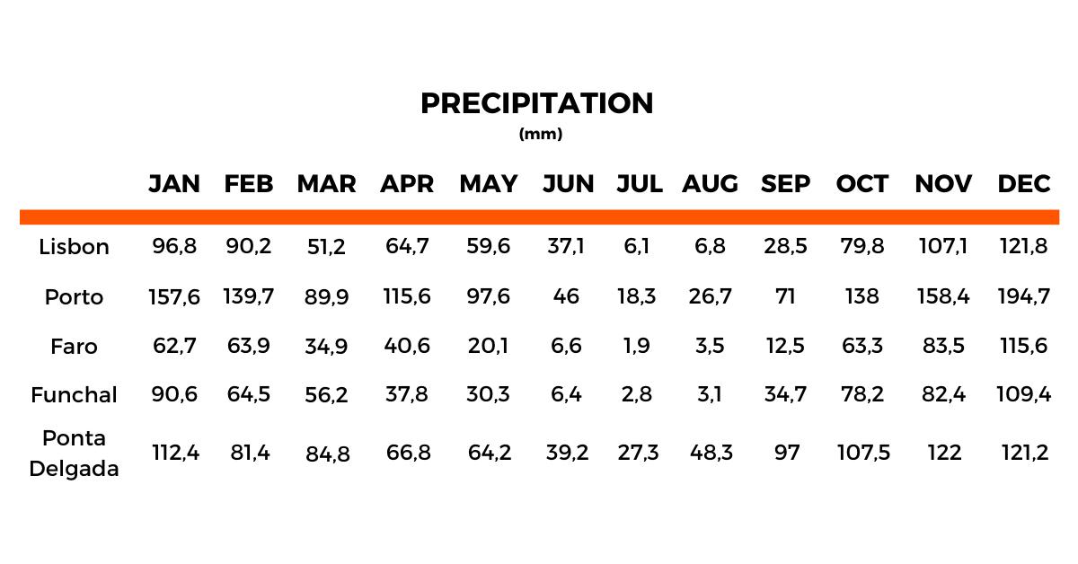 Average Monthly Precipitation in mm - source IPMA